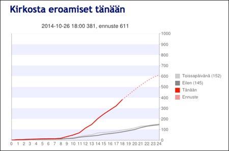 EroaKirkosta.fi