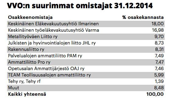VVO omistajat 31.12.2014